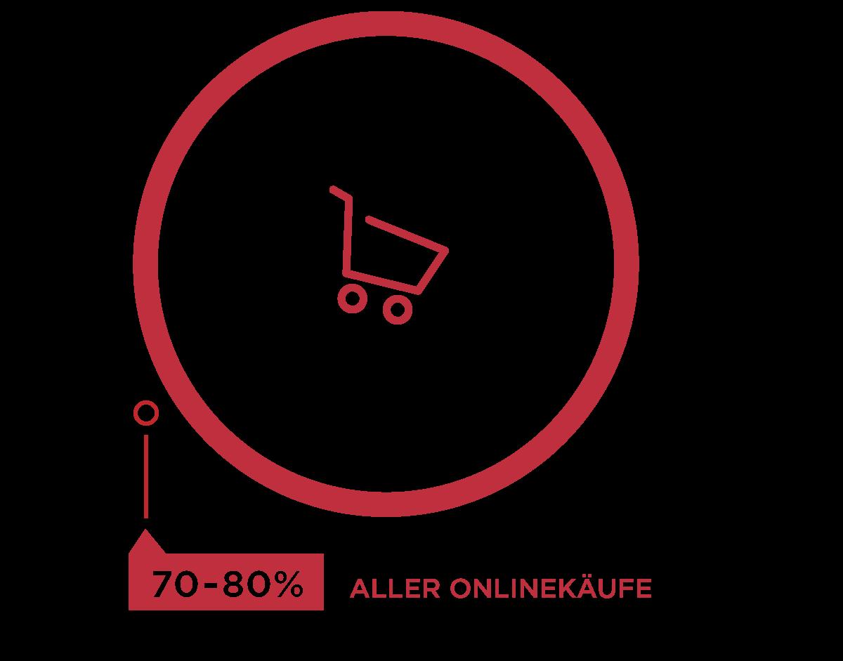 Online Shopping Infografik