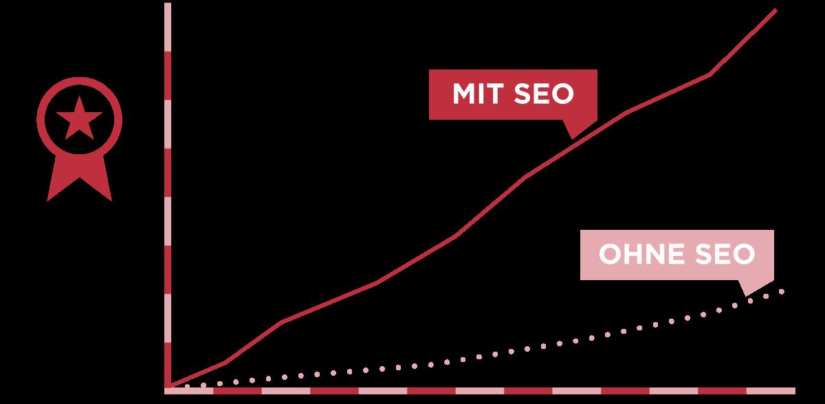 Grafik SEO mobil