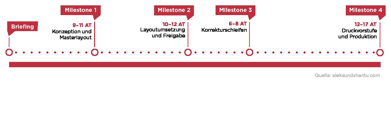 Infografik Workflow Geschäftsbericht erstellen